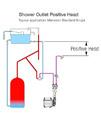 Stuart Turner Monsoon Standard 4.5 Bar Single Shower Pump small Image 4