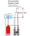 Stuart Turner Techflo QT Universal 3.3 Bar Twin Shower Pump small Image 4