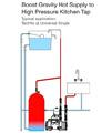 Stuart Turner Techflo QT Universal 2.3 Bar Single Shower Pump small Image 4