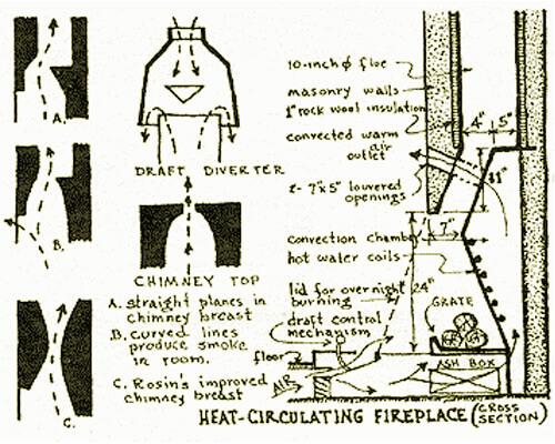 circulating fireplace