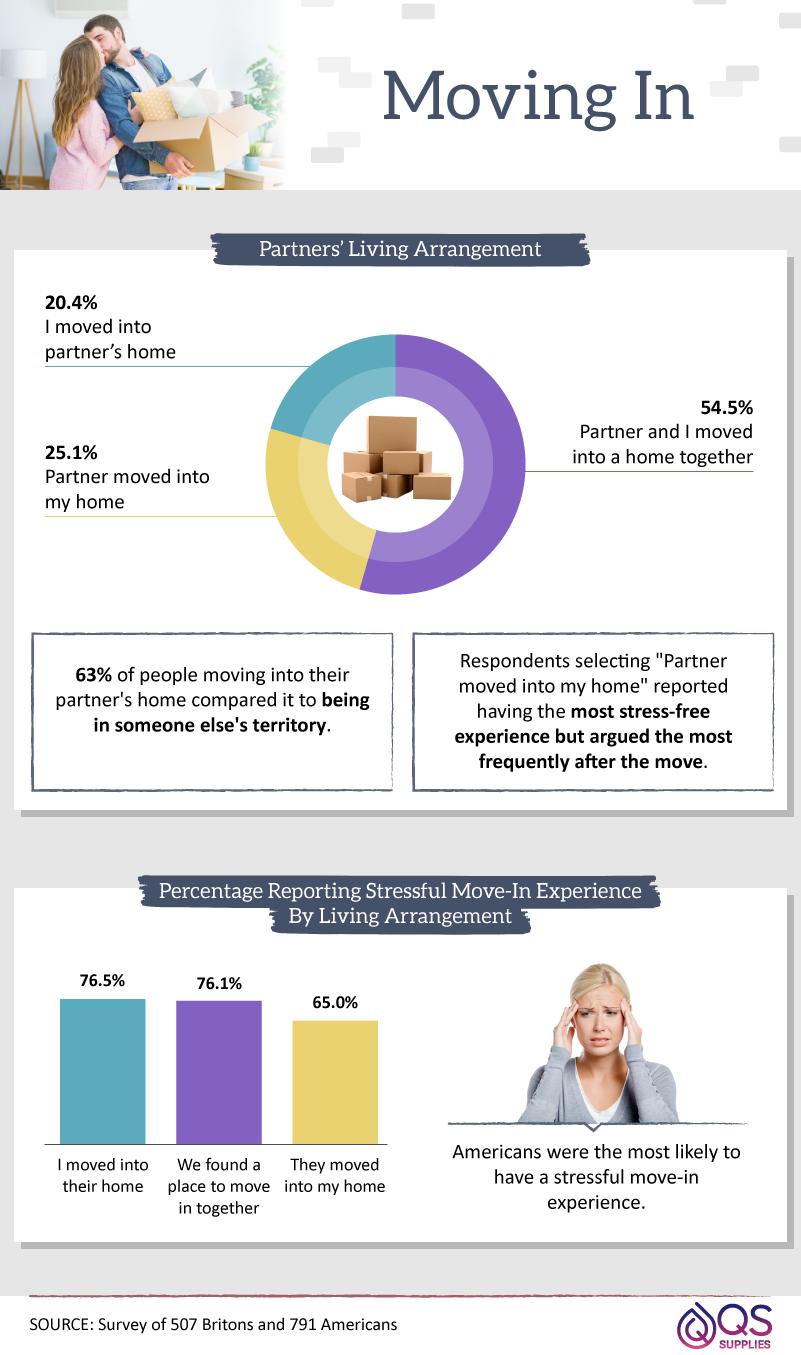 percentages-of-partners-living-arrangement-experiences